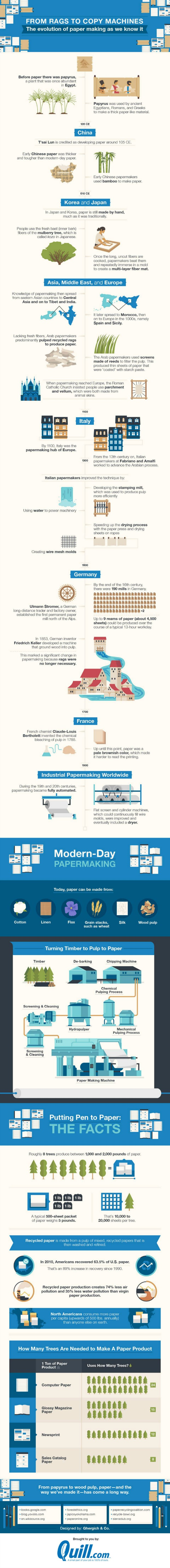 paper info graphic evolution-of-paper